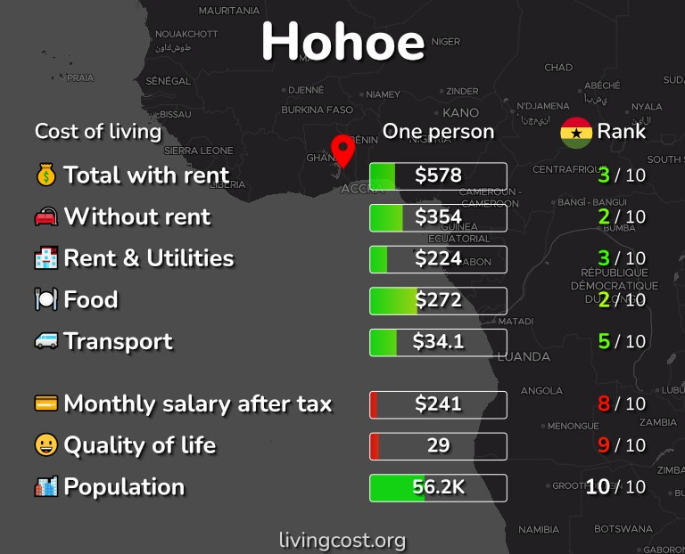 Cost of living in Hohoe infographic
