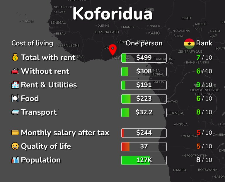 Cost of living in Koforidua infographic