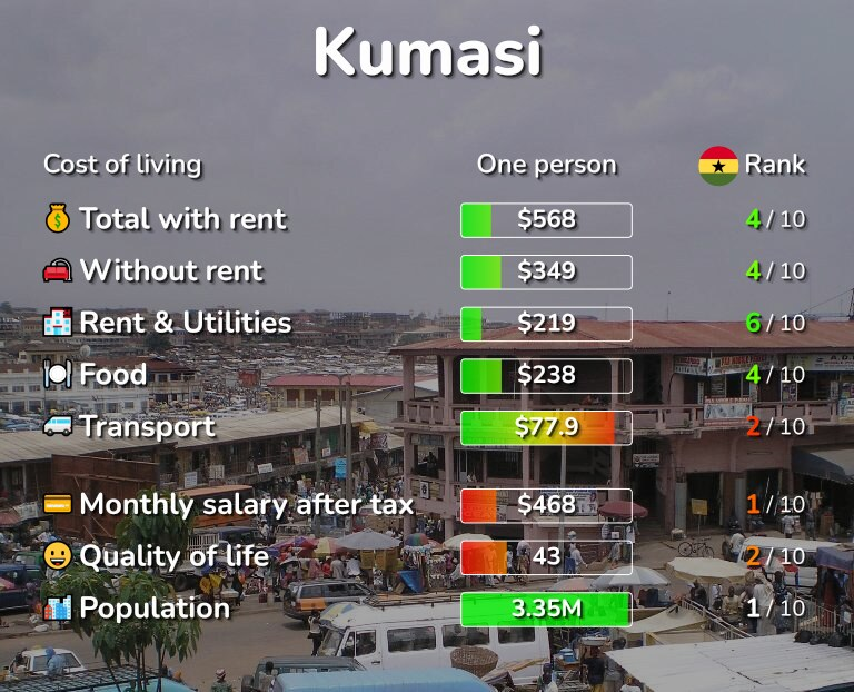 Cost of living in Kumasi infographic