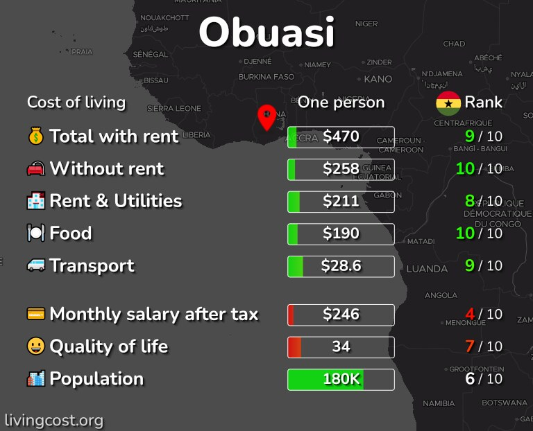 Cost of living in Obuasi infographic