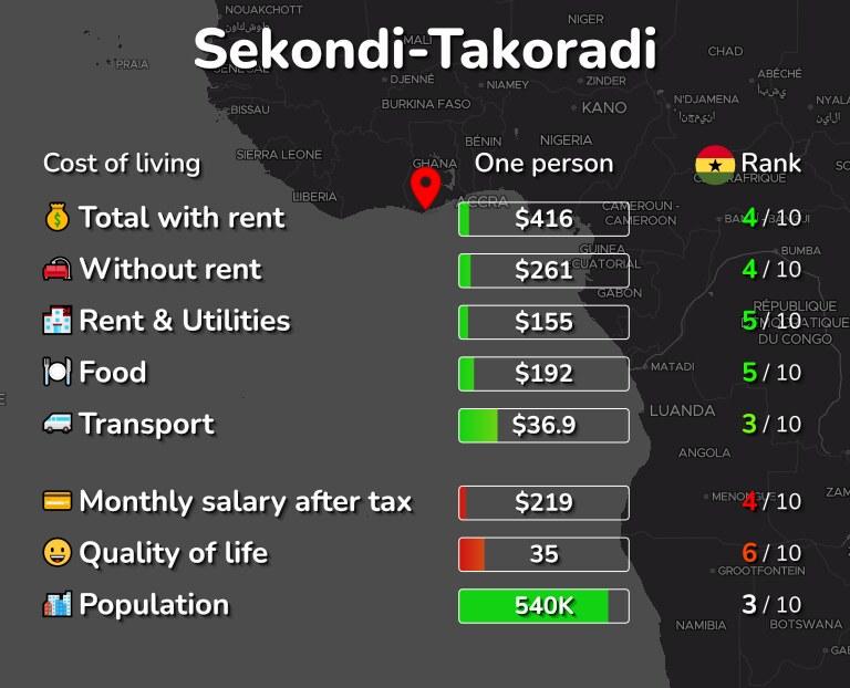 Cost of living in Sekondi-Takoradi infographic