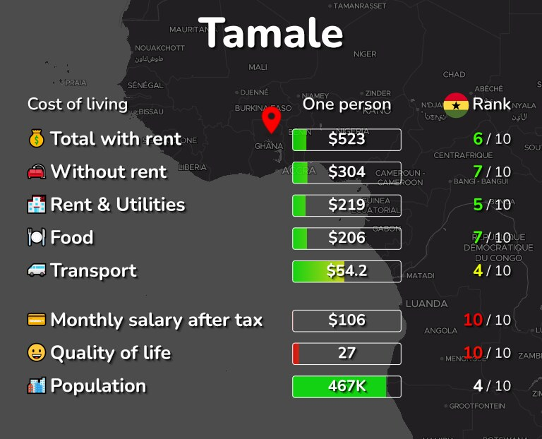 Cost of living in Tamale infographic