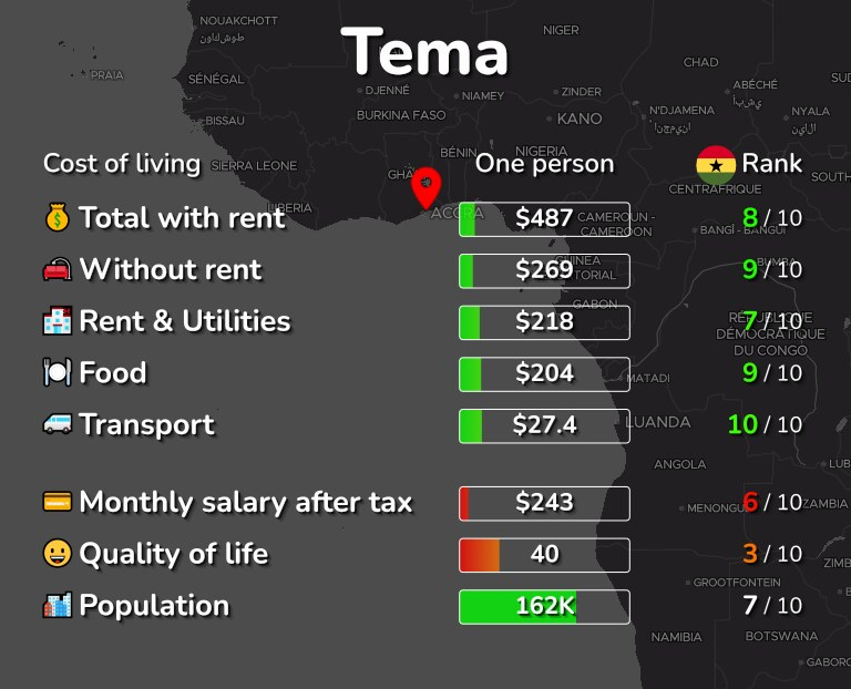 Cost of living in Tema infographic
