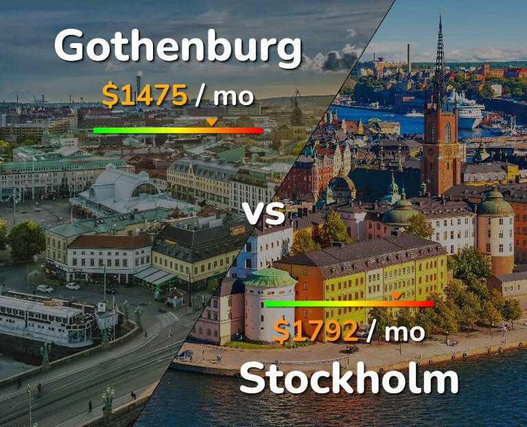 Cost of living in Gothenburg vs Stockholm infographic