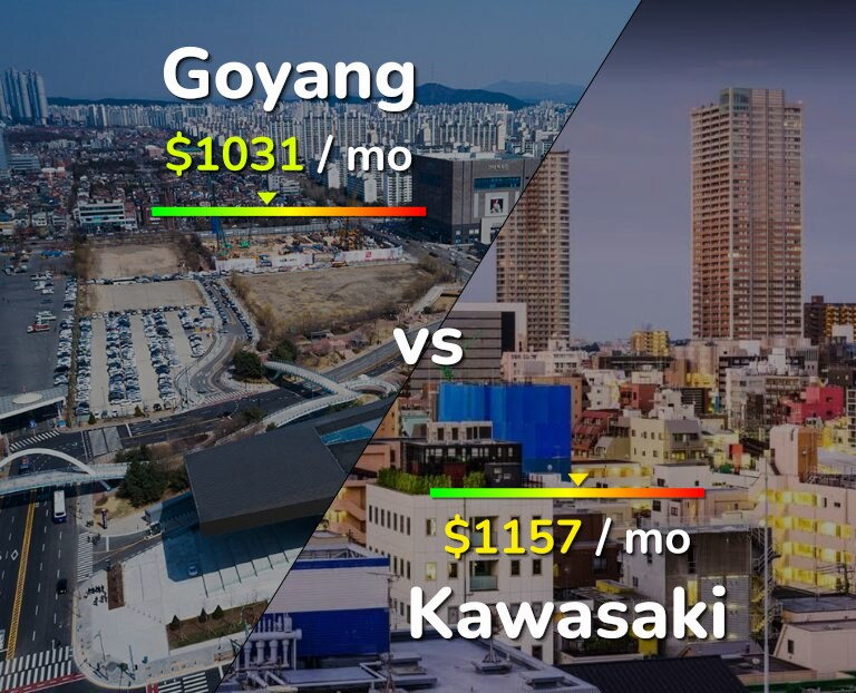 Cost of living in Goyang vs Kawasaki infographic