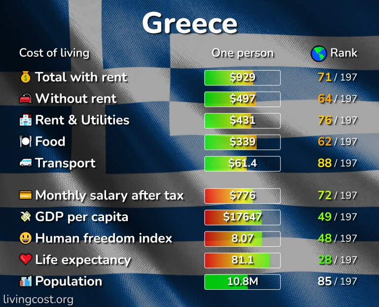 Cost of living in Greece infographic