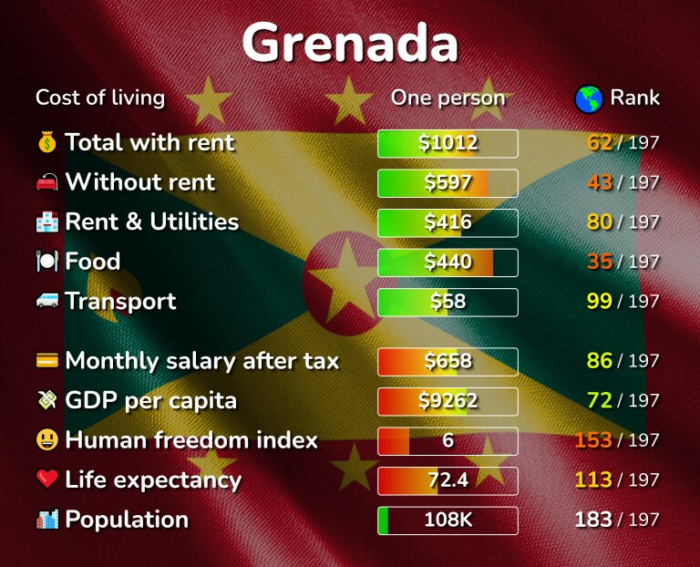 Cost of living in Grenada infographic