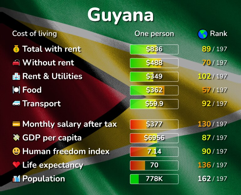 Cost of living in Guyana infographic