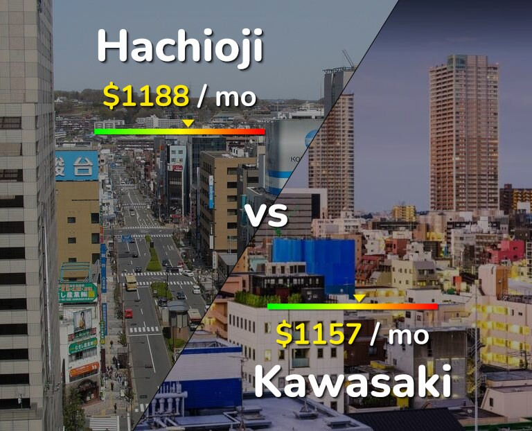 Cost of living in Hachioji vs Kawasaki infographic