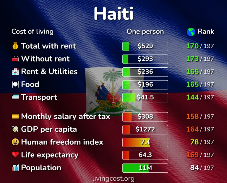 Cost of living in Haiti infographic
