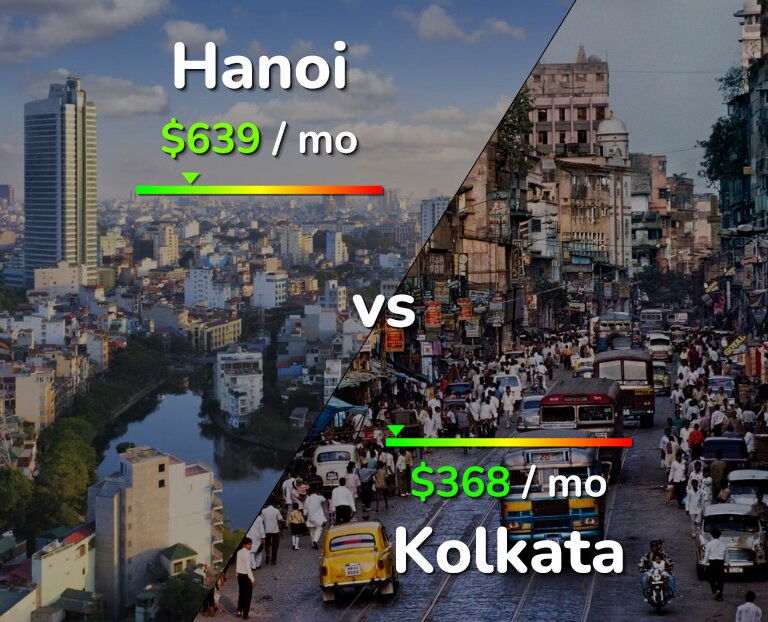 Cost of living in Hanoi vs Kolkata infographic