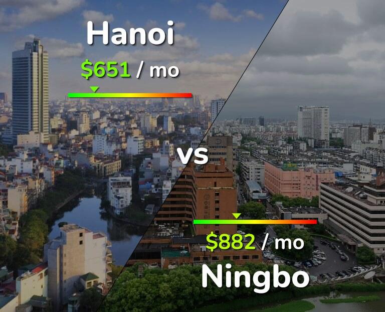Cost of living in Hanoi vs Ningbo infographic