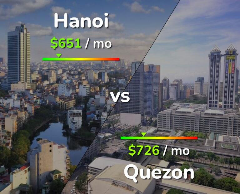 Cost of living in Hanoi vs Quezon infographic