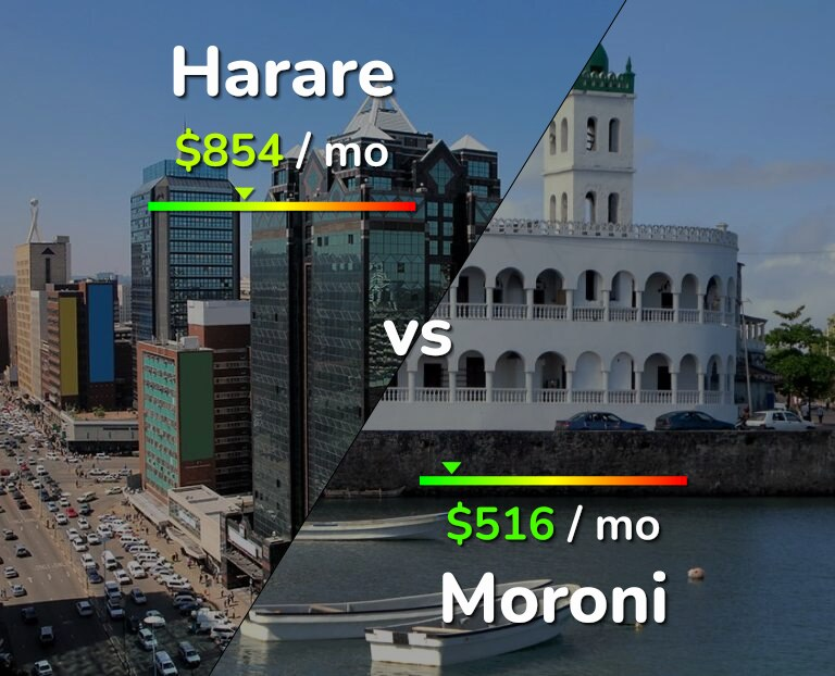 Cost of living in Harare vs Moroni infographic
