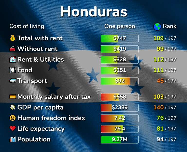 Cost of living in Honduras infographic