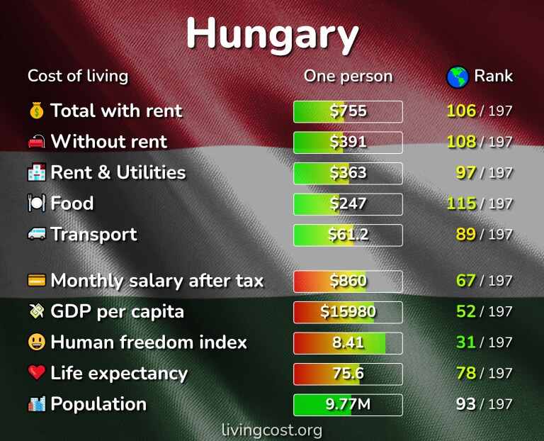 Cost of living in Hungary infographic