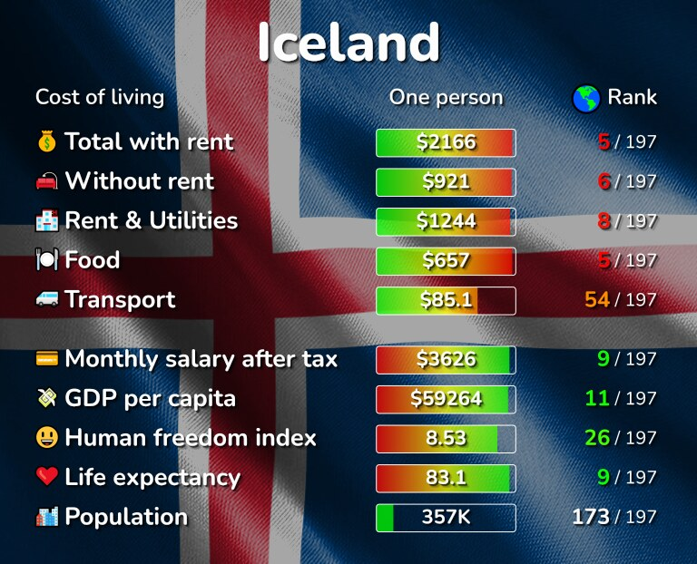 Cost of living in Iceland infographic