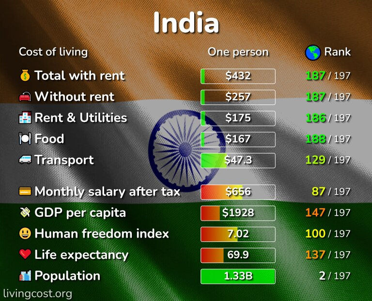 Cost of living in India infographic
