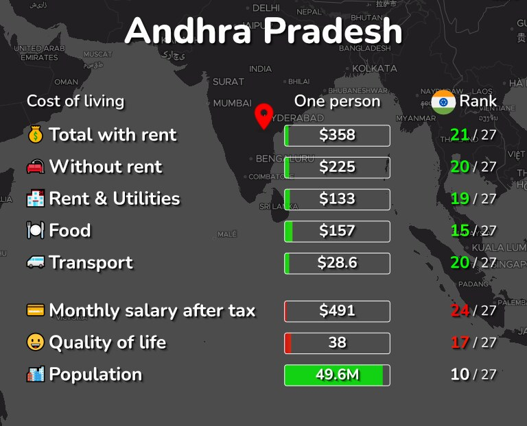 Cost of living in Andhra Pradesh infographic
