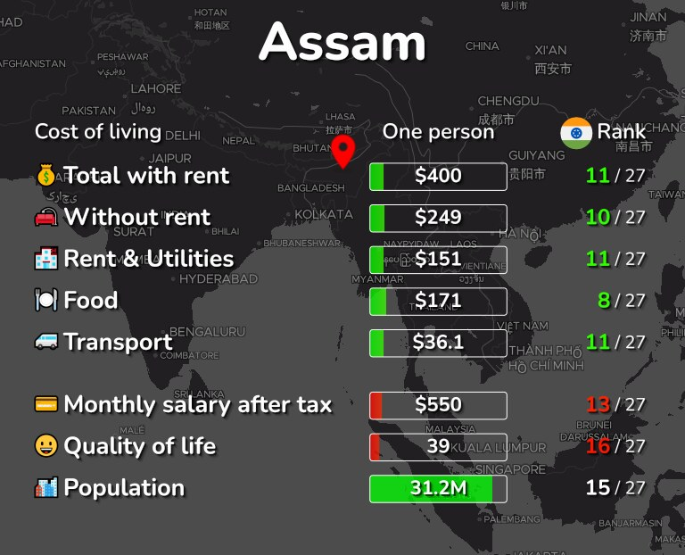 Cost of living in Assam infographic