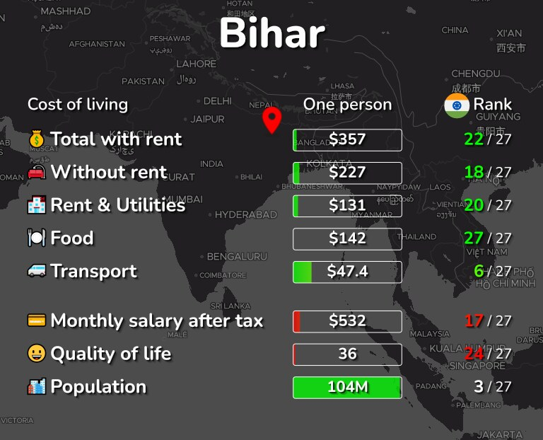 Cost of living in Bihar infographic