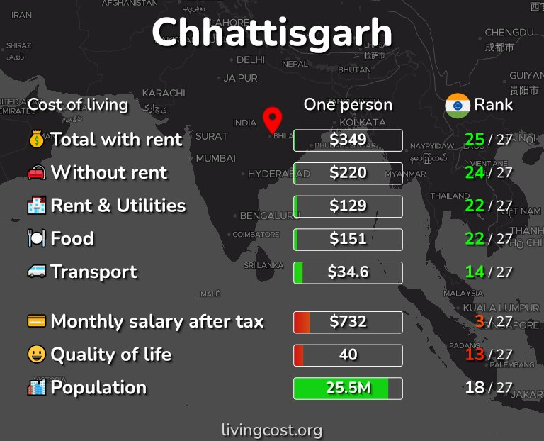 Cost of living in Chhattisgarh infographic