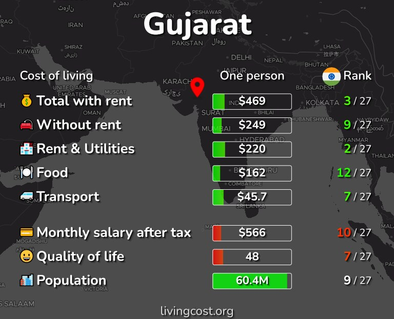 Cost of living in Gujarat infographic