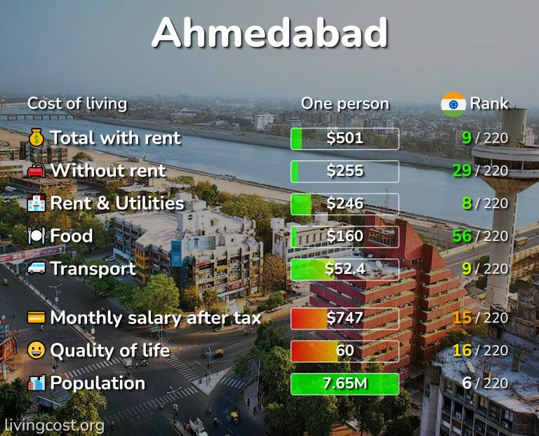 Cost of living in Ahmedabad infographic