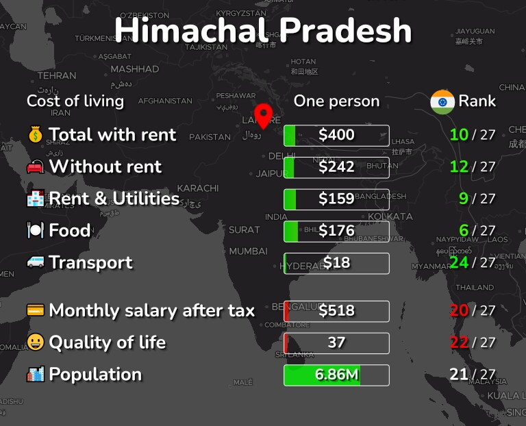 Cost of living in Himachal Pradesh infographic