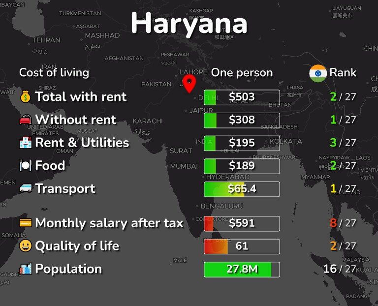 Cost of living in Haryana infographic