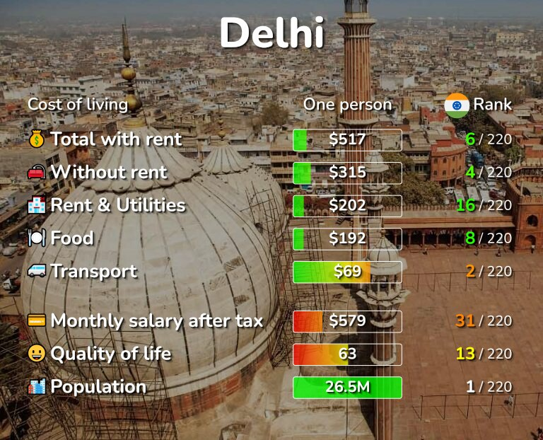Cost of living in Delhi infographic