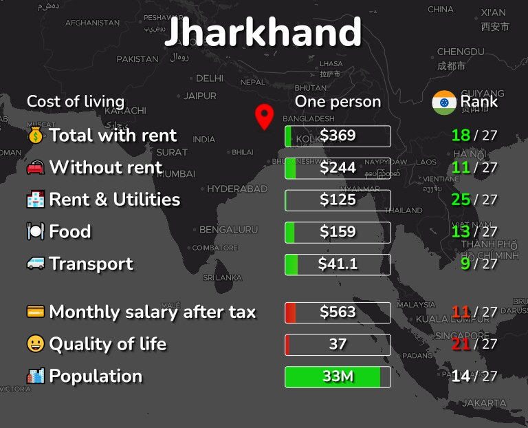 Cost of living in Jharkhand infographic