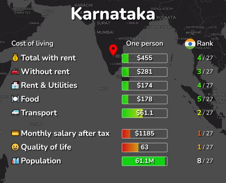 Cost of living in Karnataka infographic