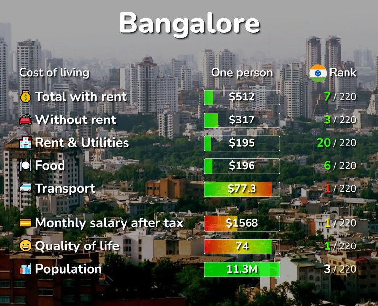 Cost of living in Bangalore infographic