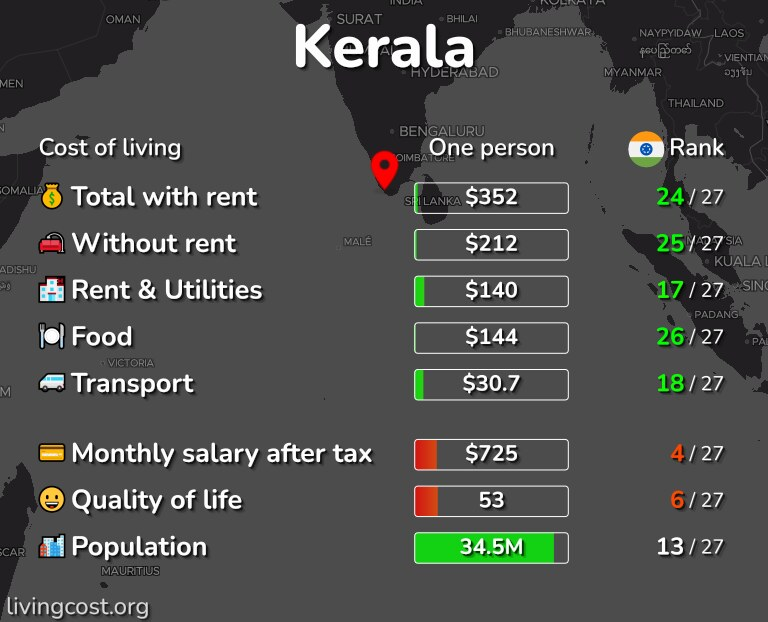 Cost of living in Kerala infographic