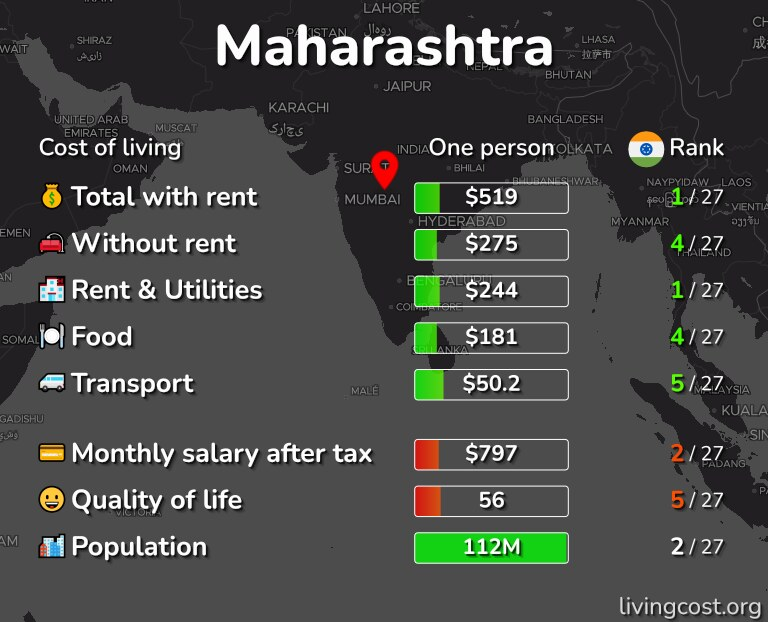 Cost of living in Maharashtra infographic