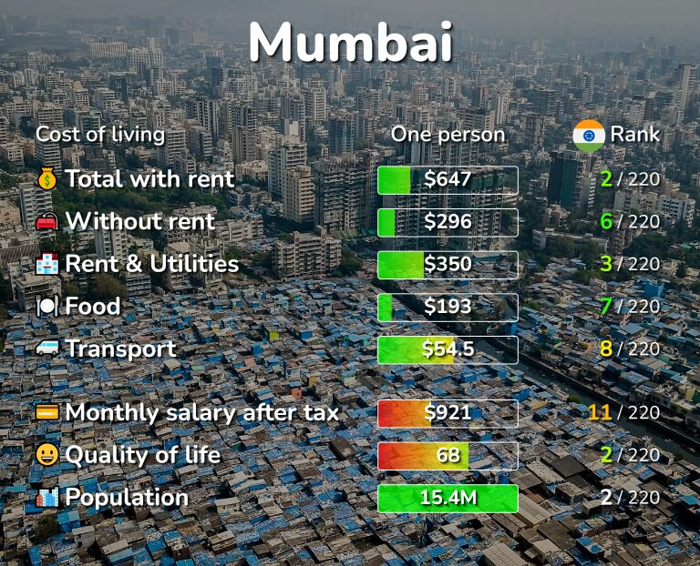 Cost of living in Mumbai infographic
