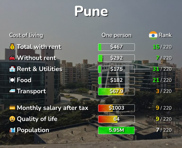 Cost of living in Pune infographic