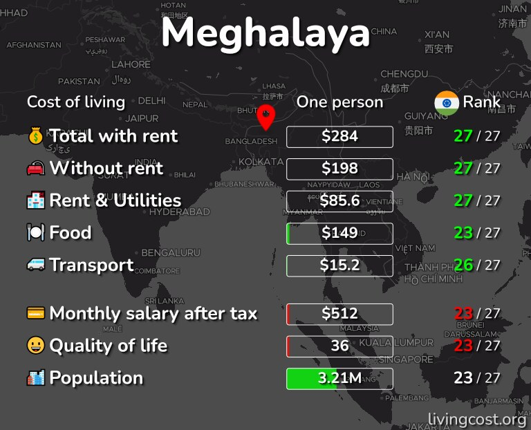 Cost of living in Meghalaya infographic