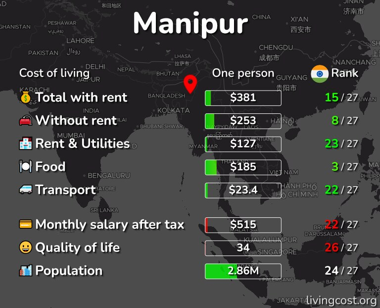 Cost of living in Manipur infographic
