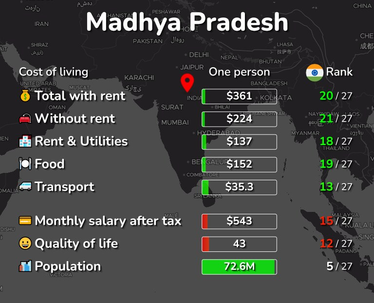 Cost of living in Madhya Pradesh infographic