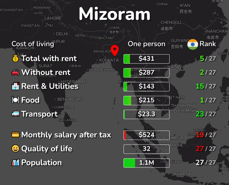 Cost of living in Mizoram infographic