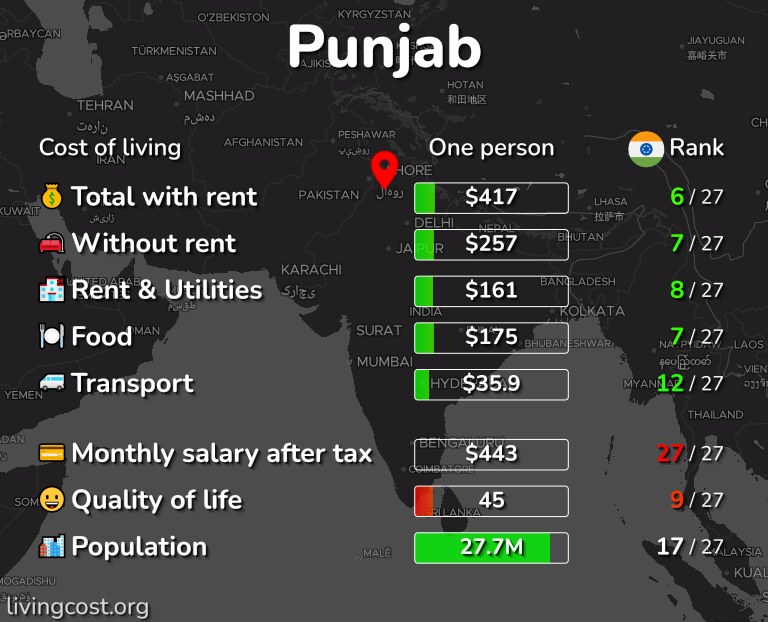Cost of living in Punjab infographic