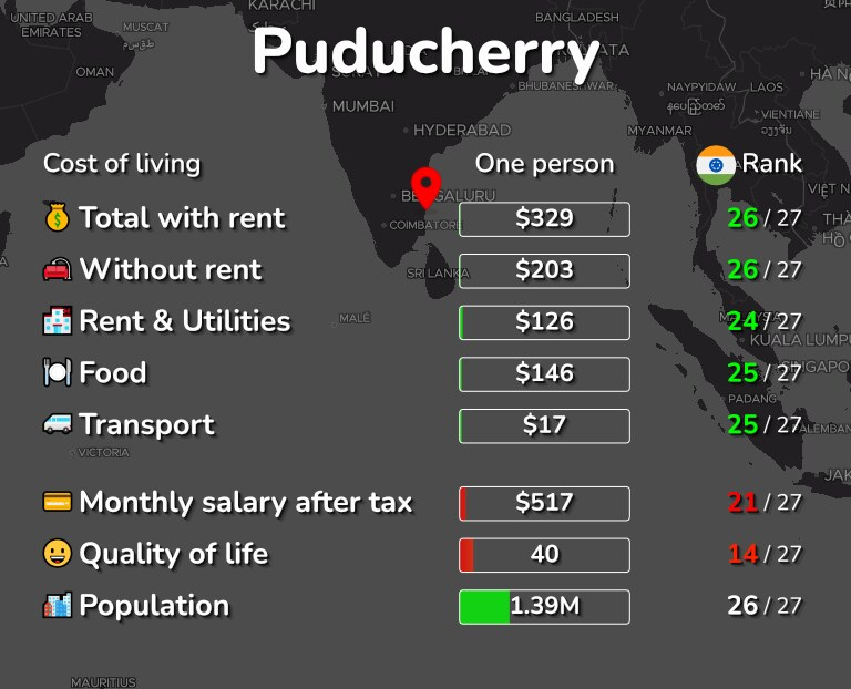 Cost of living in Puducherry infographic