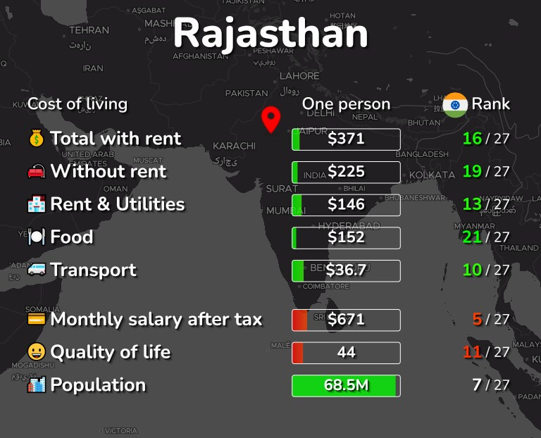 Cost of living in Rajasthan infographic