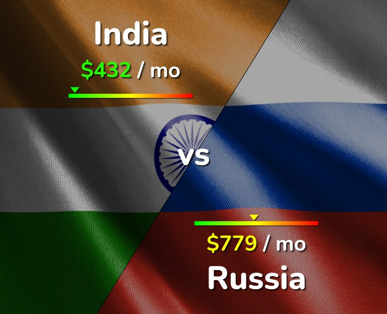 Cost of living in India vs Russia infographic