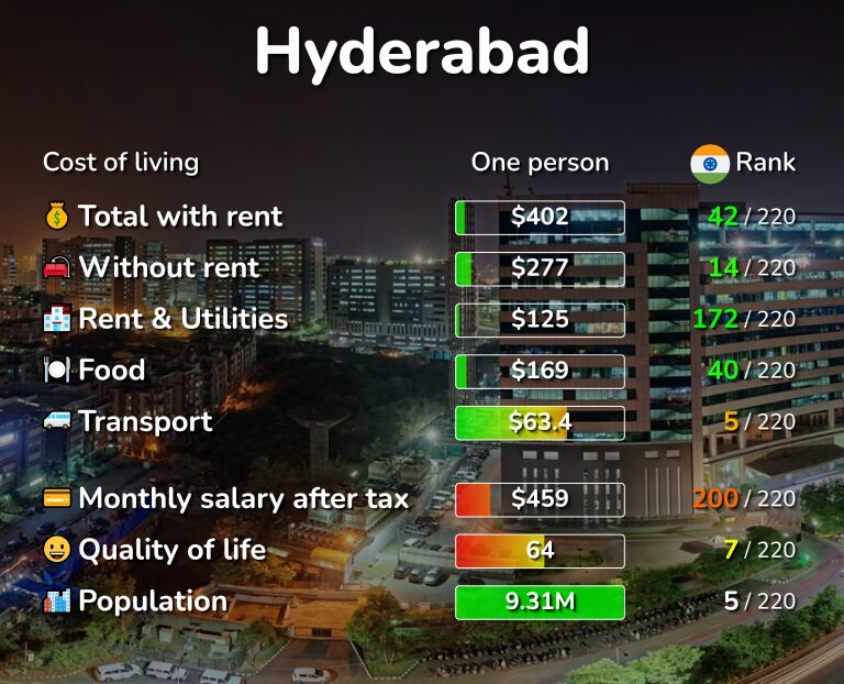 Cost of living in Hyderabad infographic