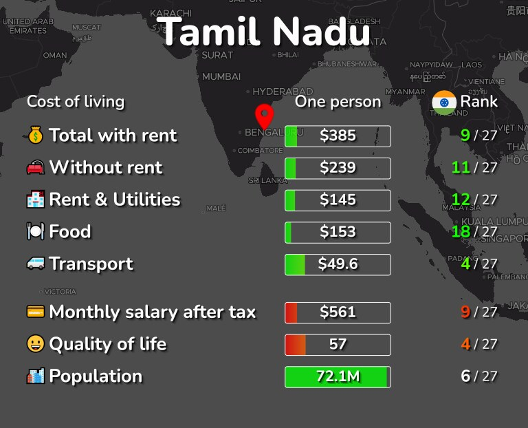 Cost of living in Tamil Nadu infographic