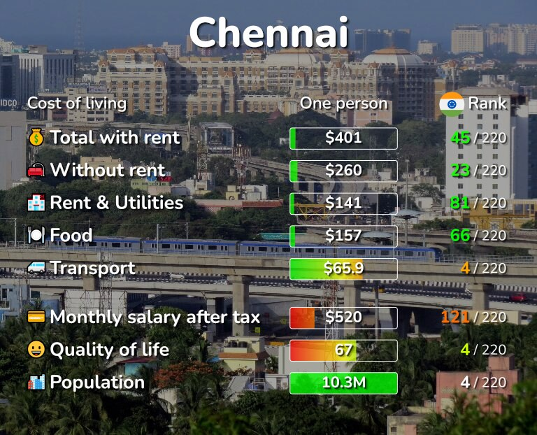 Cost of living in Chennai infographic