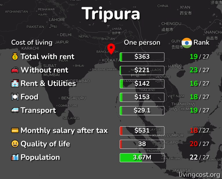 Cost of living in Tripura infographic